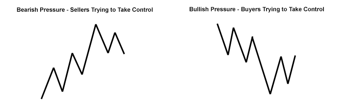3-point-turn-chart-patterns