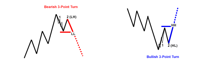 3-point-turn-trades-layers