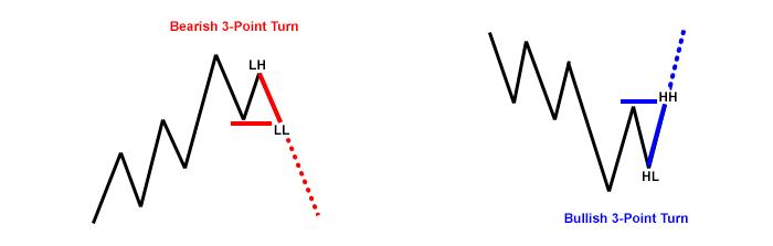 3-point-turn-trades