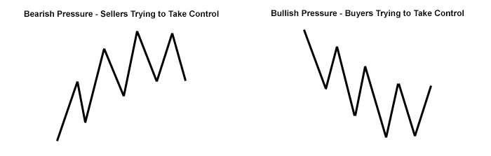 double-top-bottom-chart-patterns