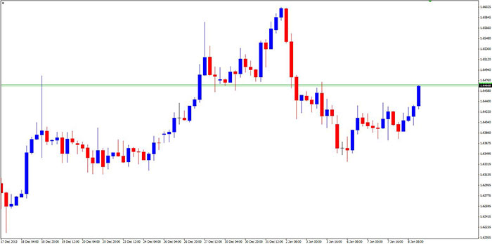 forex-market-layers-h4