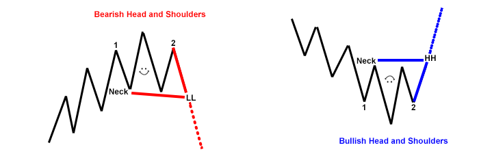 head-shoulder-trades