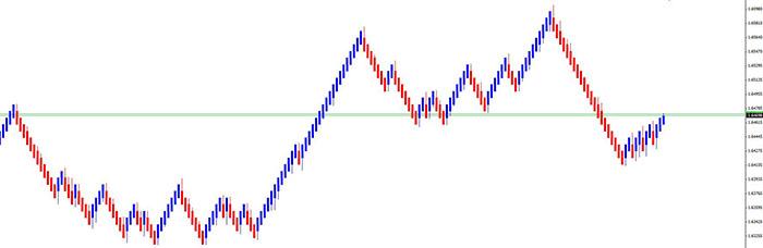 median-renko-chart