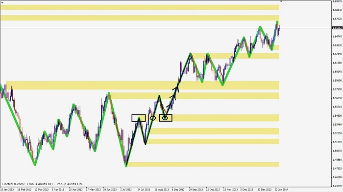 price-action-confluence-pic1