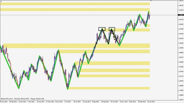price-action-confluence-pic2