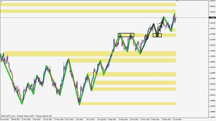 price-action-confluence-pic3