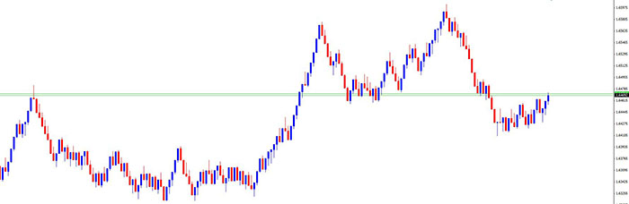 Web based forex charts