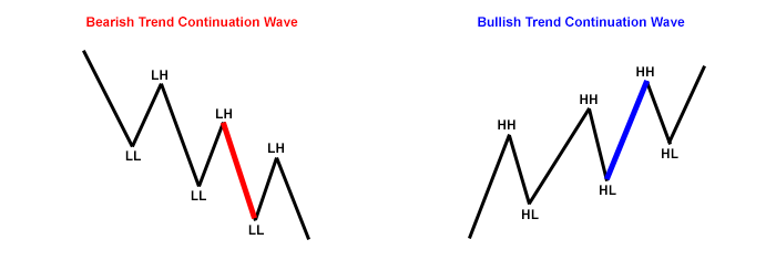 trend-continuation-wave