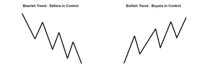 trending-chart-patterns