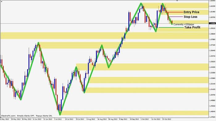 experiencing trade 2 Experiencing-double-top-3