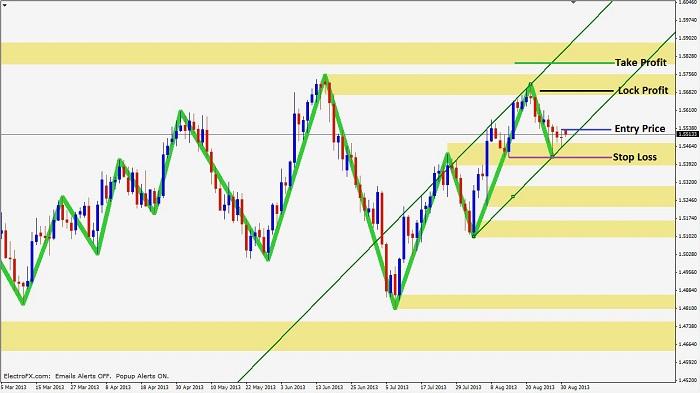 experiencing-trend-continuation-2