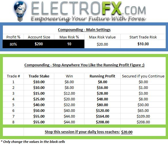 Compounding Your Profits - Make the Most of Win Streaks!